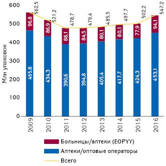 Объем продаж лекарств внатуральном выражении (млн упаковок) в2009–2016 гг. вГреции (IOBE**, 2018)
