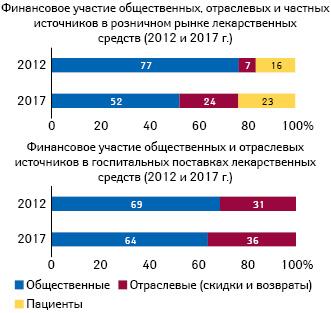 Финансовое участие общественных, отраслевых ичастных источников врозничном рынке лекарственных средств (2012 и2017 г.)