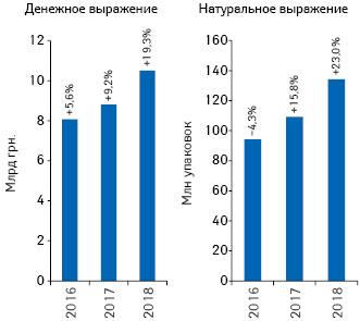 Динамика объема госпитальных поставок лекарственных средств поитогам 2016–2018гг. суказанием темпов прироста/убыли (%) посравнению саналогичным периодом предыдущего года