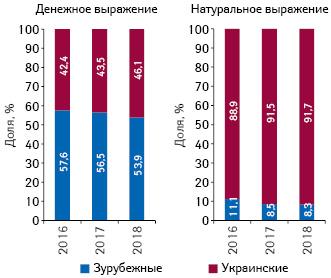 Структура госпитальных поставок лекарственных средств вразрезе зарубежного иукраинского производства (поместу производства) вденежном инатуральном выражении поитогам 2016–2018гг.
