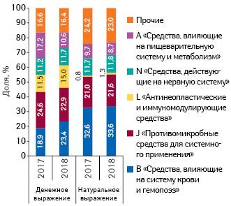 Удельный вес препаратов вразрезе групп АТС-классификации пообъему госпитальных поставок вденежном инатуральном выражении поитогам 2017–2018 гг.