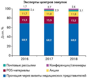 Удельный вес количества воспоминаний экспертов центров закупок оразличных видах промоции лекарственных средств поитогам 2016–2018г.