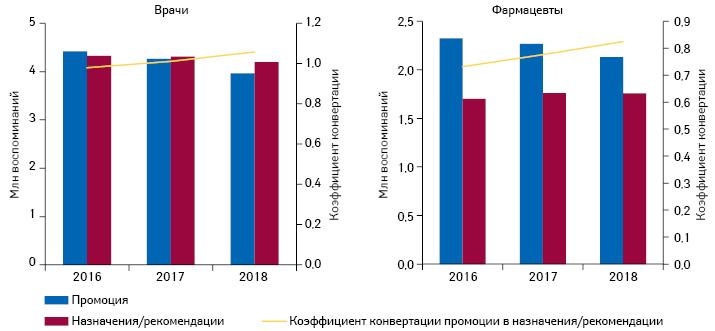 Динамика воспоминаний врачей ифармацевтов опромоции* иназначений/рекомендаций лекарственных средств поитогам 2016–2018гг.