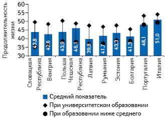 Разница вожидаемой продолжительности жизни 30-летних мужчин взависимости от уровня образования (ниже среднего; университетское) нафоне средних показателей (2016 г. или ближайший) (Health at a Glance: Europe 2018 — © OECD 2018)