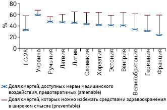 Доля смертей, относимых кдоступным мерам медицинского воздействия (amenable) ипрофилактируемым (preventable), вколичестве смертей (жителей ввозрасте до 75 лет ивобщем соответственно в2014 г. (страны— члены ЕС) и2015г. (Украина) (поданным Евростата иГосстата Украины)