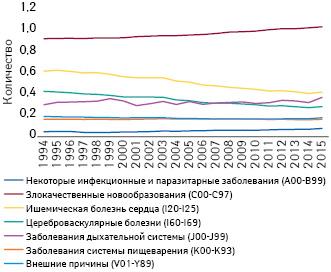 Изменение количества случаев смерти вследствие некоторых причин в15 странах, которые первыми присоединились кЕС (1994–2015 гг.; Евростат)