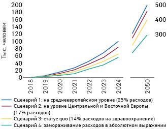 Прогнозируемое увеличение численности населения Польши взависимости от реализации каждого из 4 сценариев изменения затрат налекарственные средства (2018–2050 гг.)*
