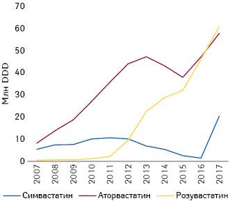 Объемы потребления (DDD) ингибиторов ГМГ КоА-редуктазы в2007–2017гг. вУкраине***