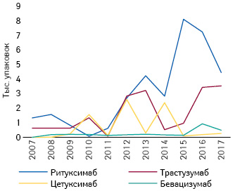 Объемы продаж внатуральном выражении препаратов моноклональных антител в2007–2017гг. вУкраине***