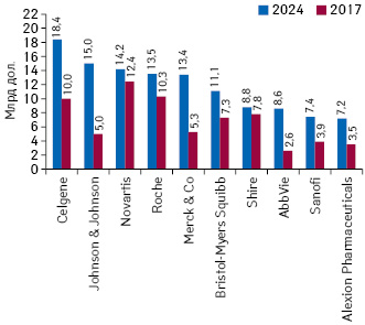 Топ-10фармацевтических компаний пообъему продаж орфанных препаратов намировом рынке вденежном выражении к2024г. (прогноз) суказанием данного показателя поитогам 2017г.*