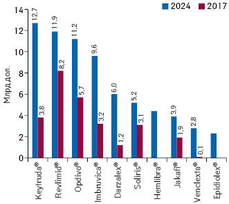 Топ-10орфанных препаратов пообъему продаж намировом рынке вденежном выражении к2024г. (прогноз) суказанием данного показателя поитогам 2017г.*