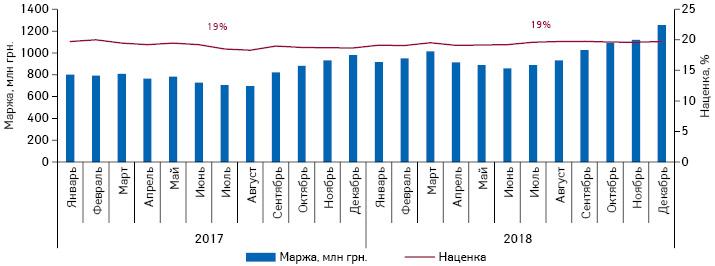 Динамика маржинального дохода аптечных учреждений ирозничной наценки запериод сянваря 2017 подекабрь 2018г.