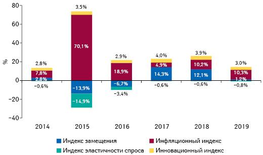 Индикаторы изменения объема аптечных продаж товаров «аптечной корзины» вденежном выражении поитогам февраля 2014–2019 гг. посравнению саналогичным периодом предыдущего года