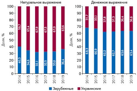 Структура аптечных продаж товаров «аптечной корзины» украинского изарубежного производства (поместу производства) вденежном инатуральном выражении поитогам февраля 2014–2019 гг.