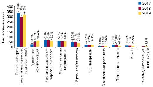 Количество воспоминаний специалистов здравоохранения о различных видах промоции**** товаров «аптечной корзины» поитогам февраля 2017–2019гг. суказанием темпов прироста/убыли посравнению саналогичным периодом предыдущего года (25 городов Украины)