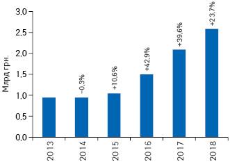 Динамика объема инвестиций фармкомпаний врекламу наТВ вгривневом выражении поитогам 2013–2018гг. суказанием темпов прироста/убыли посравнению саналогичным периодом предыдущего года (реальные затраты без учета налогов)**
