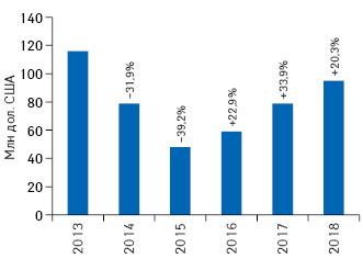 Динамика объема инвестиций фармкомпаний врекламу наТВ вдолларовом выражении поитогам 2013–2018гг. суказанием темпов прироста/убыли посравнению саналогичным периодом предыдущего года (реальные затраты без учета налогов)**