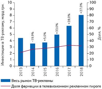 Рынок ТВ-рекламы Украины в2013–2018гг. суказанием доли фармации вобщем объеме инвестиций***