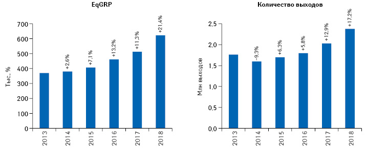 Динамика количества выходов рекламных роликов товаров «аптечной корзины»иуровня контакта саудиторией EqGRP (выборка— города 50тыс.+) поитогам 2013–2018гг. суказанием темпов прироста/убыли посравнению спредыдущим годом****