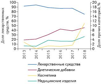 Долевое соотношение общего количества показов рекламы наТВ вразрезе различных категорий товаров «аптечной корзины» поитогам 2013–2018гг.****