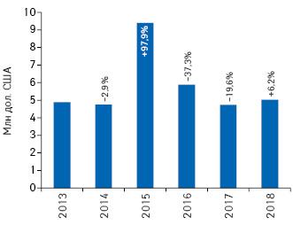 Динамика объема инвестиций врекламу товаров «аптечной корзины» нарадио поитогам 2013–2018гг. суказанием темпов прироста/убыли посравнению саналогичным периодом предыдущего года