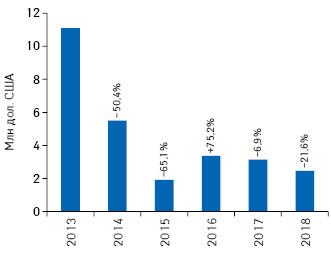 Динамика объема инвестиций врекламу товаров «аптечной корзины» внеспециализированной прессе поитогам 2013–2018гг. суказанием темпов прироста/убыли посравнению саналогичным периодом предыдущего года