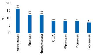 Страны, добившиеся лучших показателей охвата лечением препаратами ППД, в2016 г. (HillA.M. etal., 2017)