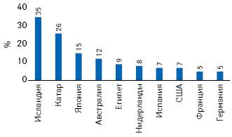 Топ-10 стран снаиболее благоприятным изменением эпидемиологической ситуации (нетто-излечение) в2016 г. (Hill A.M. et al., 2017)