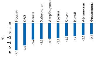 Топ-10 стран снаименее благоприятным изменением эпидемиологической ситуации (нетто-излечение) в2016 г. (Hill A.M. et al., 2017)