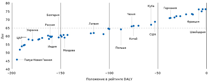 Возрастные показатели разных стран, эквивалентные побремени соответствующих болезней сосреднемировым бременем в65-летнем возрасте в2017 г., сучетом их положений врейтинге DALY всвязи с«возрастными» болезнями (Chang A.Y. et al., 2019)