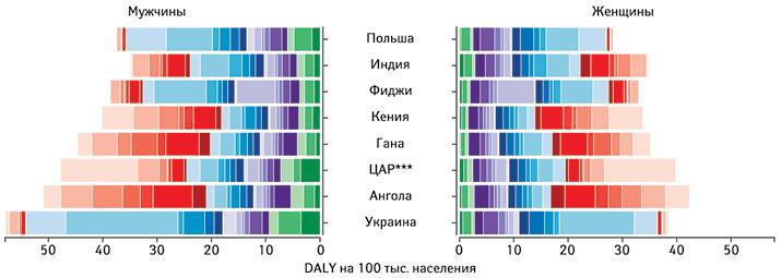 Количество DALY на100 тыс. населения разных стран всвязи сразличными заболеваниями (2017 г., GBD)