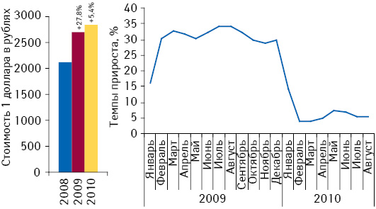Средний курс доллара США по отношению к белорусскому рублю по итогам января–августа 2008–2010 гг. с указанием темпов прироста по сравнению с аналогичным периодом предыдущего года, а также темпы прироста в разрезе помесячной динамики.