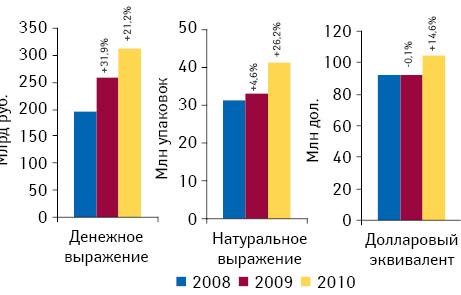 Объем госпитальных закупок лекарственных средств в денежном и натуральном выражении, а также долларовом эквиваленте по итогам января–августа 2008–2010 гг. с указанием темпов прироста/убыли по сравнению с аналогичным периодом предыдущего года