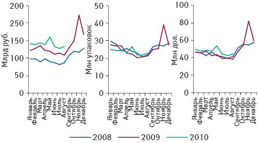 Динамика объема розничных закупок лекарственных средств в денежном и натуральном выражении, а также в долларовом эквиваленте в 2008–2010 гг.