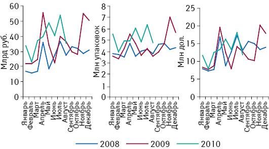 Динамика объема госпитальных закупок лекарственных средств в денежном и натуральном выражении, а также в долларовом эквиваленте в 2008–2010 гг.