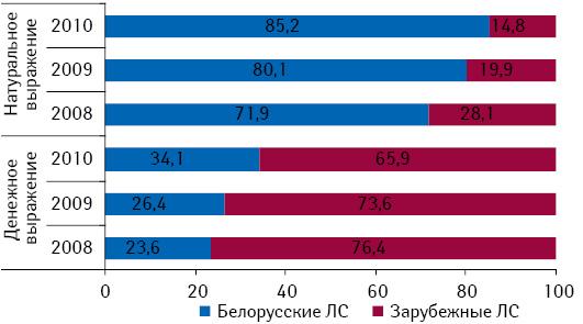 Структура госпитальных закупок лекарственных средств в денежном и натуральном выражении в разрезе препаратов белорусского и зарубежного производства по итогам января–августа 2008–2010 гг.