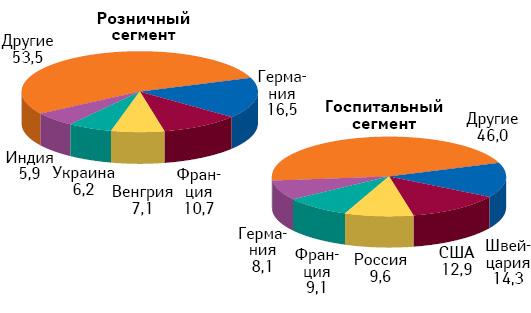 Географическая структура розничных и госпитальных закупок лекарственных средств зарубежного производства в денежном выражении по итогам января–августа 2010 г.