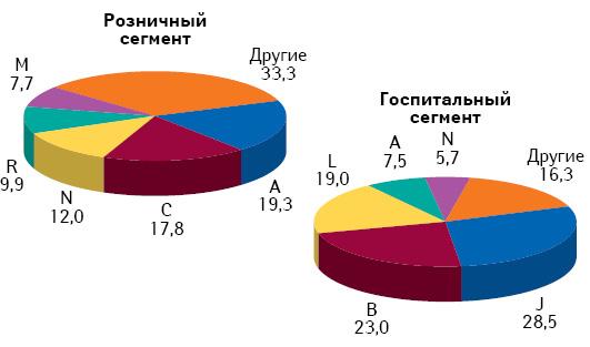 Фармакотерапевтическая структура белорусского рынка лекарственных средств в разрезе розничного и госпитального сегмента по итогам января–августа 2010 г.