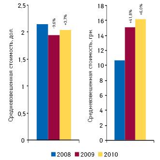 Средневзвешенная стоимость 1 упаковки лекарственных средств на украинском розничном рынке в национальной валюте и долларовом эквиваленте по итогам января–октября 2010 г. с указанием темпов прироста/убыли по сравнению с аналогичным периодом предыдущего года