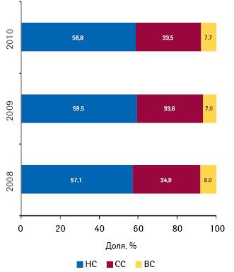Ценовая структура рынка аптечных продаж лекарственных средств в натуральном выражении по итогам 10 мес 2008–2010 гг.