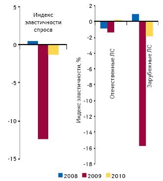 Индекс эластичности спроса на лекарственные средства на украинском розничном рынке по итогам января–октября 2010 г. относительно аналогичного периода предыдущего года