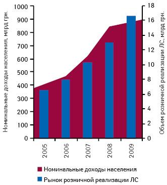 Динамика объема розничной реализации лекарственных средств и номинальных доходов населения Украины в 2005–2009 гг.