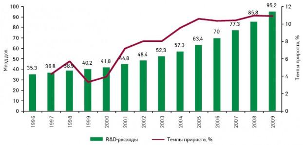 Объем расходов на R&D в Большой Фарме в 1996—2009 гг.