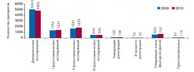Распределение R&D-проектов по стадиям разработки в 2009–2010 гг.