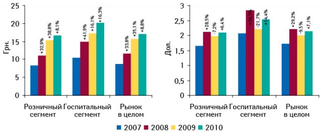 Средневзвешенная стоимость 1 упаковки лекарственных средств в розничном и госпитальном сегментах по итогам 2007–2010 гг. с указанием темпов прироста/убыли по сравнению с предыдущим годом