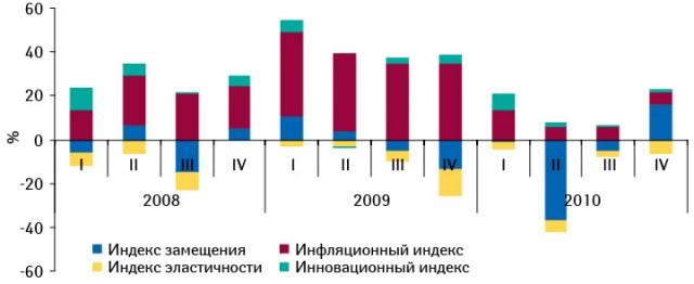 Индикаторы прироста/убыли госпитальных закупок лекарственных средств в денежном выражении по итогам I кв. 2008 — IV кв. 2010 г. по сравнению с аналогичным периодом предыдущего года