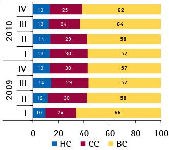 Ценовая структура госпитальных закупок лекарственных средств в денежном выражении по итогам I–IV кв. 2009–2010 гг.