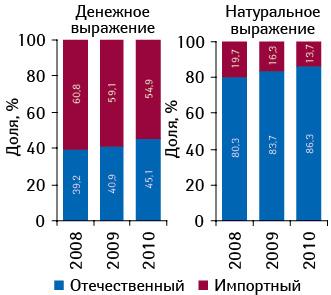 Структура госпитальных закупок лекарственных средств в разрезе отечественного и зарубежного производства в денежном и натуральном выражении по итогам 2008–2010 гг.