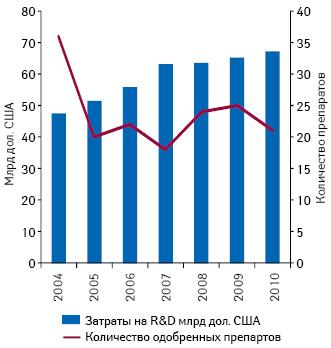 Снижение продуктивности R&D-сегмента