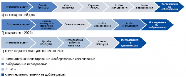Схема процесса разработки нового лекарственного средства